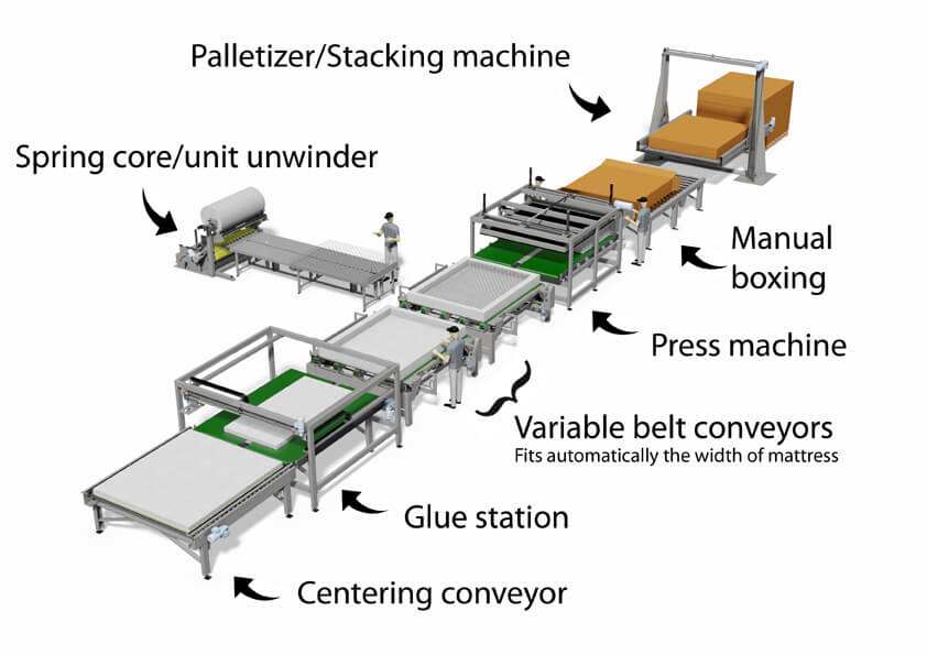 Workflow for assembling mattresses